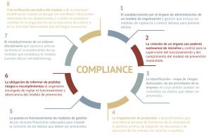 Proceso Protocolo Prevencion Penal - Compliance
